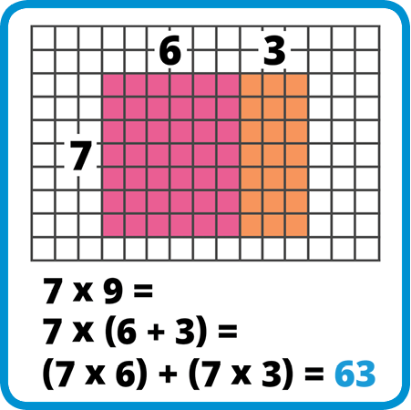 Try a Distributive Property Lesson