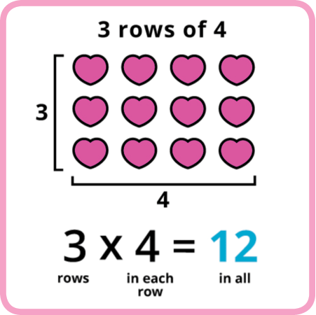 Try a Basic Multiplication Lesson!